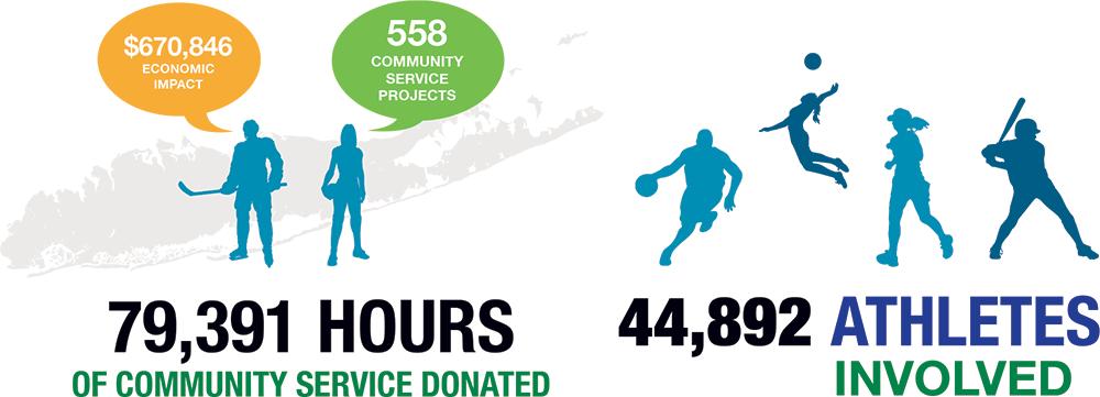 Sports Impact Stats